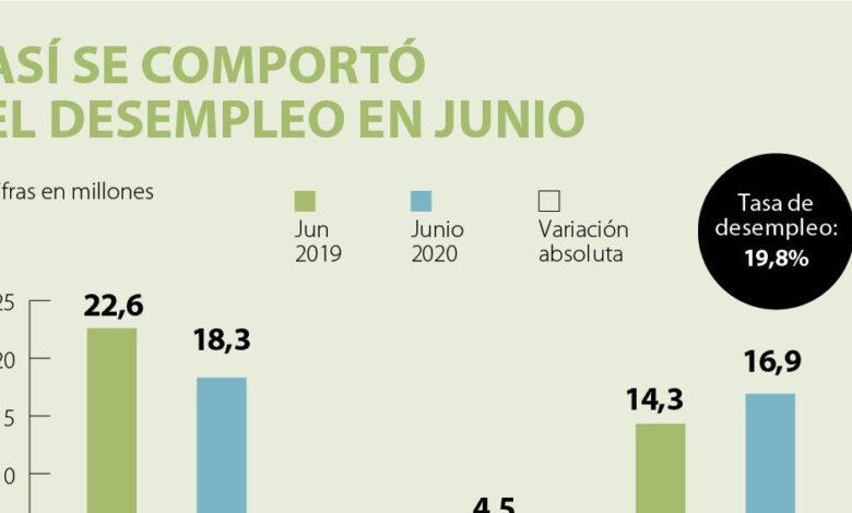 La tasa de desempleo en Colombia bajó al 14,4 % en junio