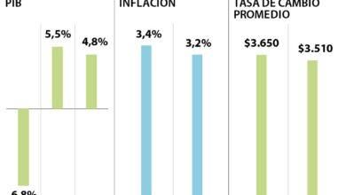 Crecimiento economia en colombia